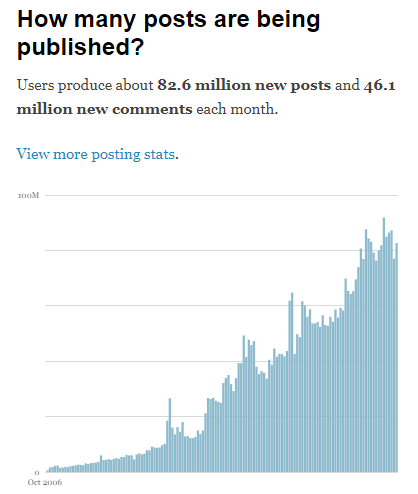 bani pe net statistica blogging