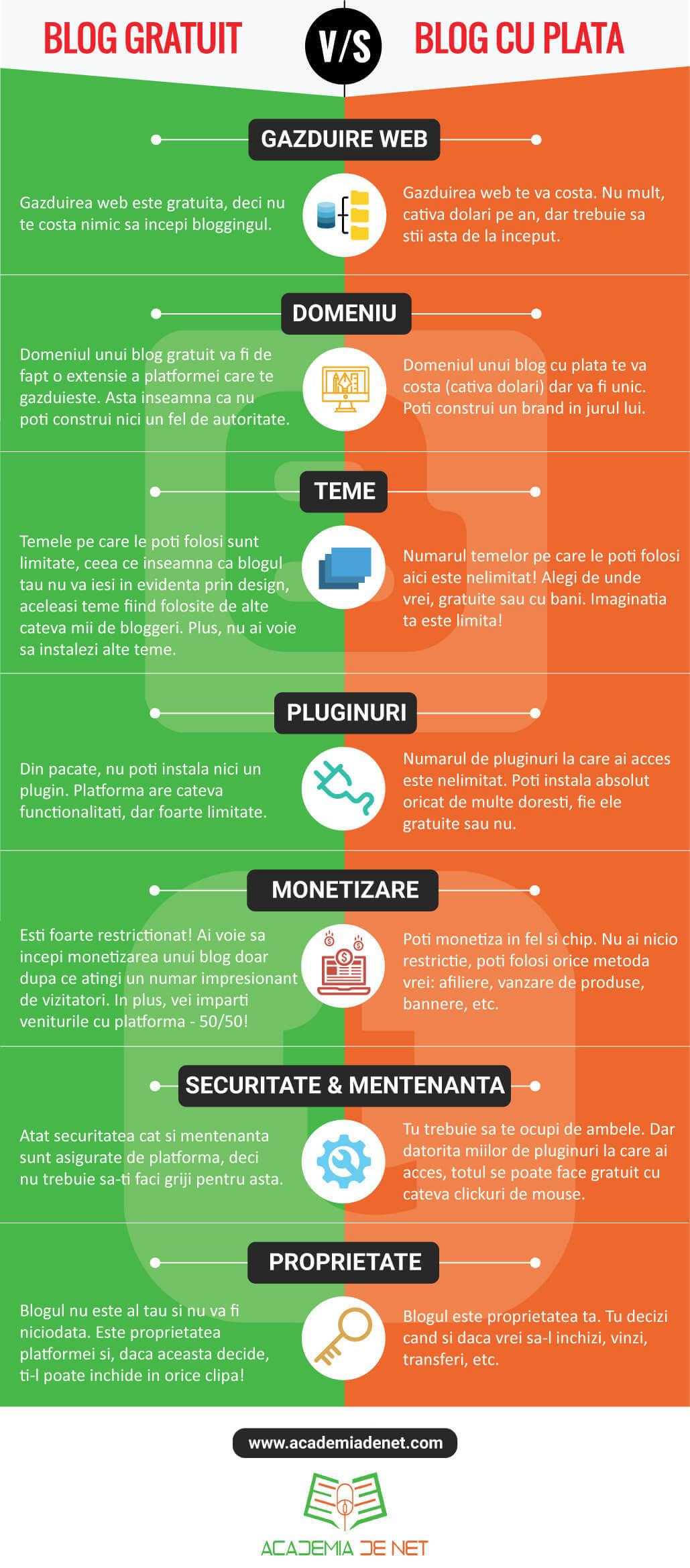 blog gratuit vs blog cu plata infografic