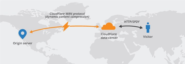 gazduire web cloudflare